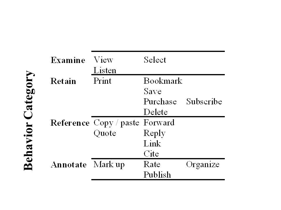 Behavior Category