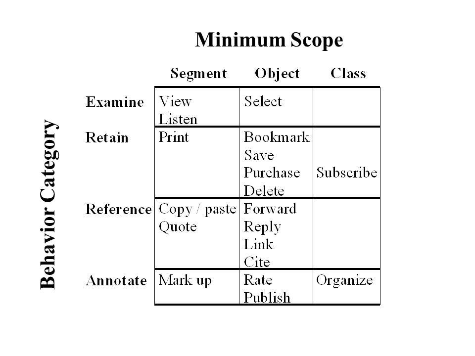 Minimum Scope