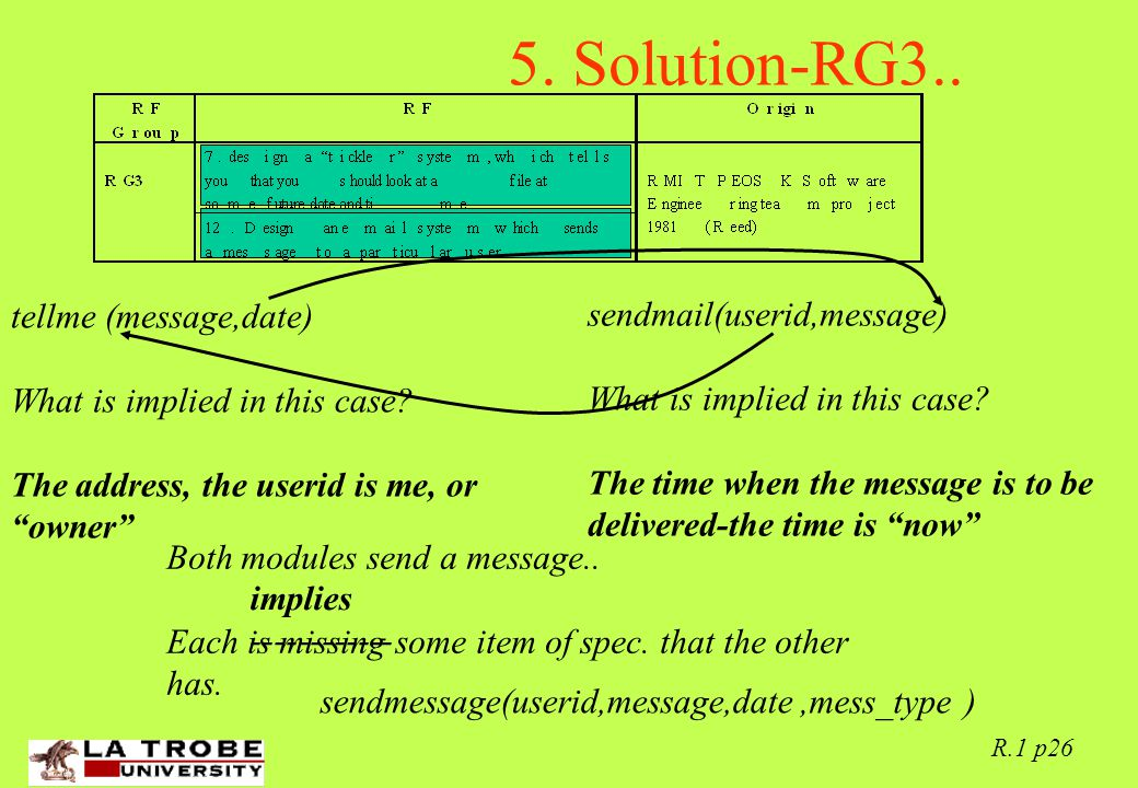 02/06/97 R.1 p26 5. Solution-RG3.. tellme (message,date) What is implied in this case.