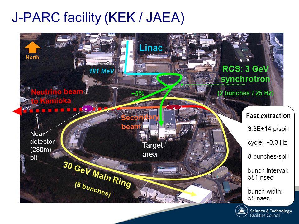 J-PARC facility (KEK / JAEA) 22/06/11 Neutrino beam to Kamioka 30 GeV Main Ring (8 bunches) RCS: 3 GeV synchrotron (2 bunches / 25 Hz) Linac Secondary