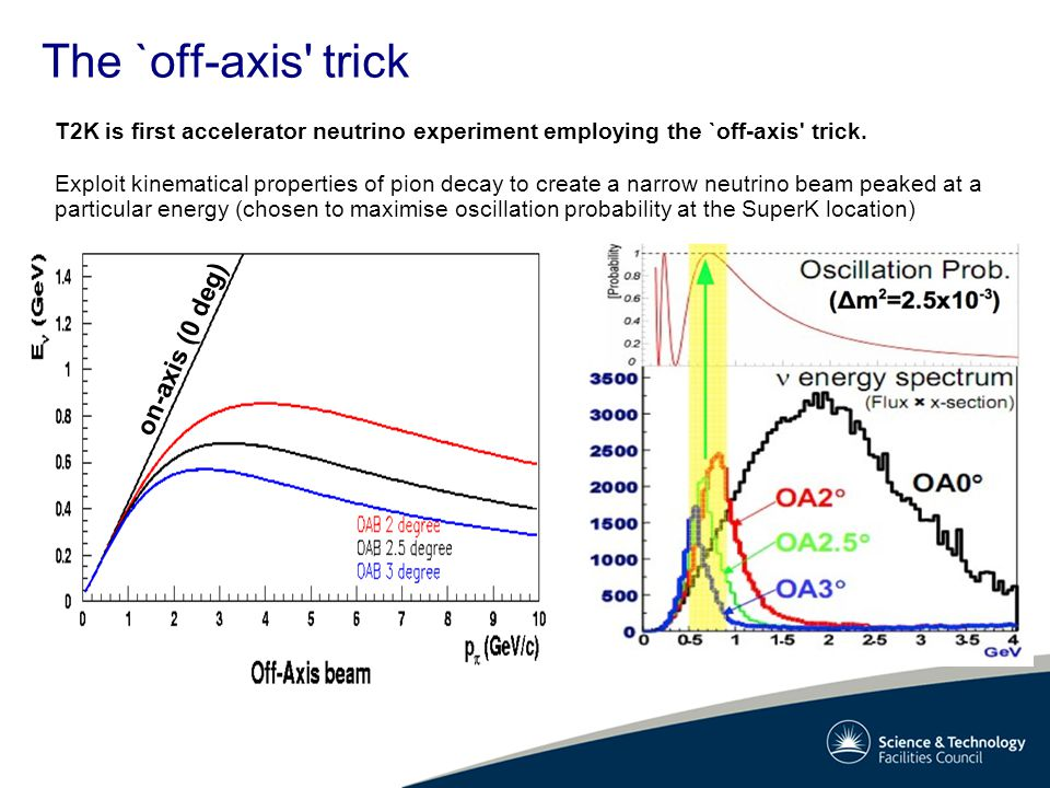 The `off-axis trick T2K is first accelerator neutrino experiment employing the `off-axis trick.
