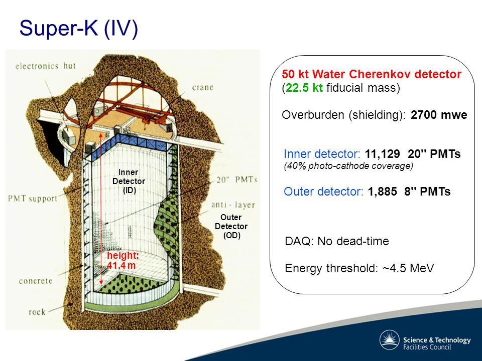 Super-K (IV) Inner Detector (ID) Outer Detector (OD) 50 kt Water Cherenkov detector (22.5 kt fiducial mass) Overburden (shielding): 2700 mwe Inner det