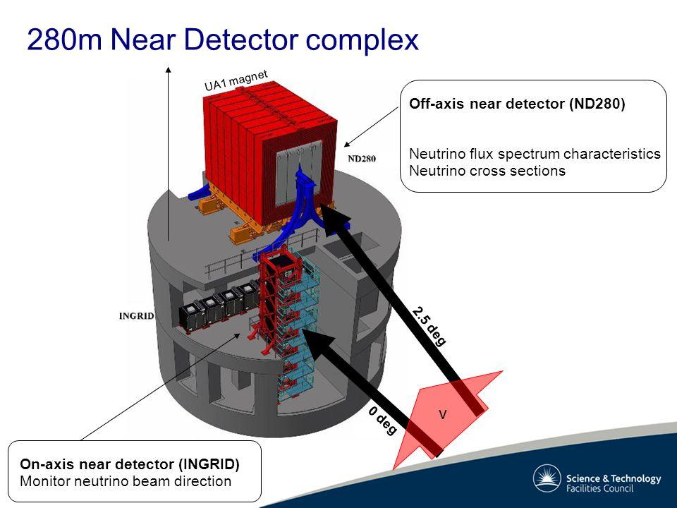 0 deg 2.5 deg ν On-axis near detector (INGRID) Monitor neutrino beam direction UA1 magnet Off-axis near detector (ND280) Neutrino flux spectrum characteristics Neutrino cross sections
