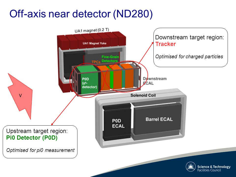 Off-axis near detector (ND280) UA1 magnet (0.2 T) Upstream target region: Pi0 Detector (P0D) Optimised for pi0 measurement Downstream target region: Tracker Optimised for charged particles ν
