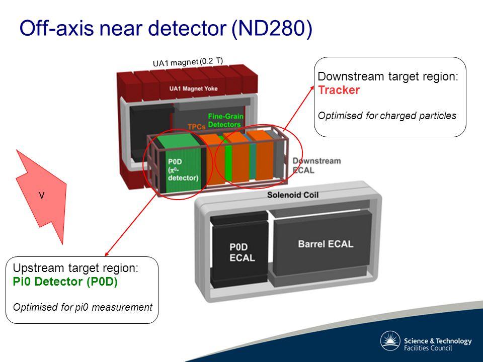 Off-axis near detector (ND280) UA1 magnet (0.2 T) Upstream target region: Pi0 Detector (P0D) Optimised for pi0 measurement Downstream target region: T