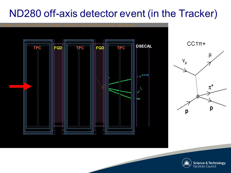 ND280 off-axis detector event (in the Tracker) FGD TPC DSECAL CC1π+