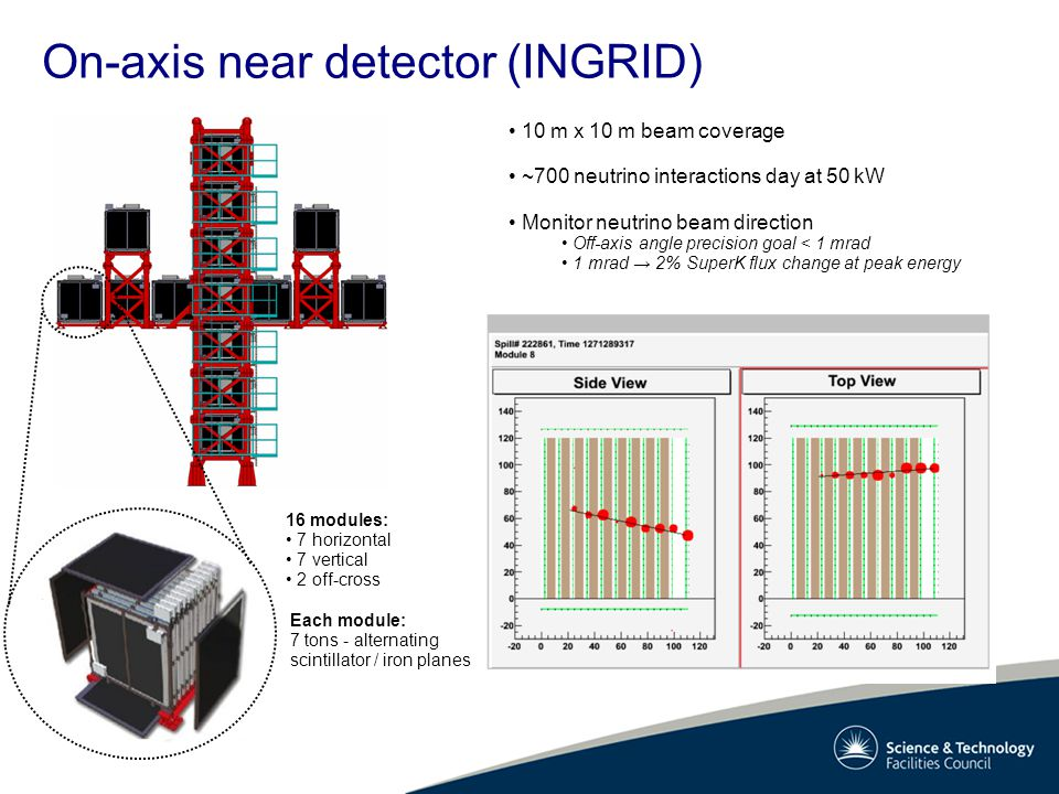 On-axis near detector (INGRID) 10 m x 10 m beam coverage ~700 neutrino interactions day at 50 kW Monitor neutrino beam direction Off-axis angle precision goal < 1 mrad 1 mrad → 2% SuperK flux change at peak energy Each module: 7 tons - alternating scintillator / iron planes 16 modules: 7 horizontal 7 vertical 2 off-cross