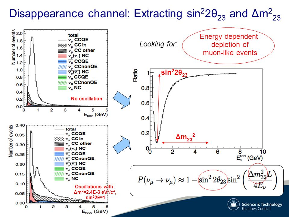 Oscillations with Δm 2 =2.4E-3 eV 2 /c 4, sin 2 2θ=1 Disappearance channel: Extracting sin 2 2θ 23 and Δm 2 23 No oscillation Δm 23 2 sin 2 2θ 23 Ener