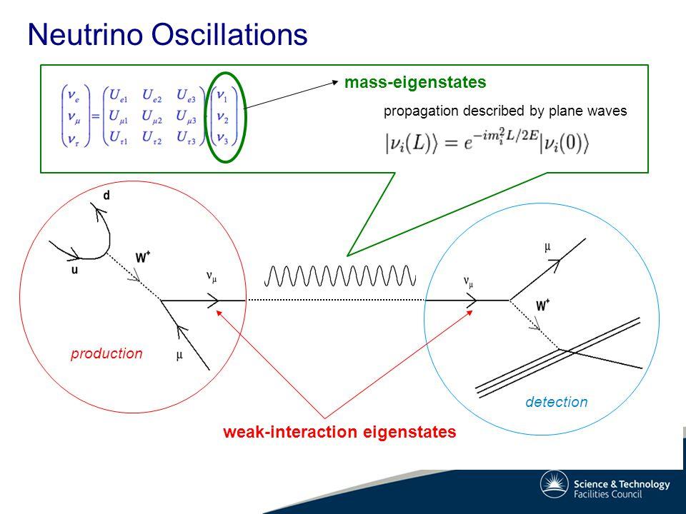 Neutrino Oscillations production detection mass-eigenstates propagation described by plane waves weak-interaction eigenstates