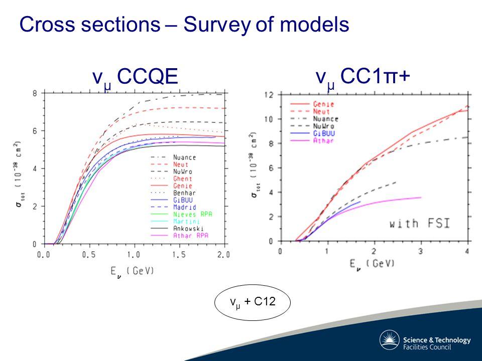 Cross sections – Survey of models v μ + C12 v μ CC1π+ v μ CCQE