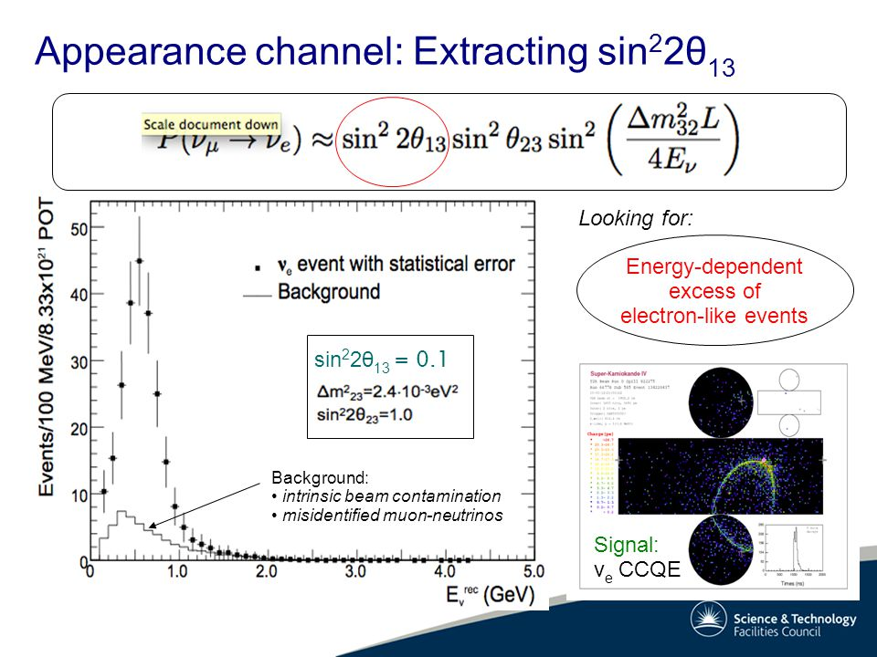 Energy-dependent excess of electron-like events Looking for: Appearance channel: Extracting sin 2 2θ 13 Background: intrinsic beam contamination misid