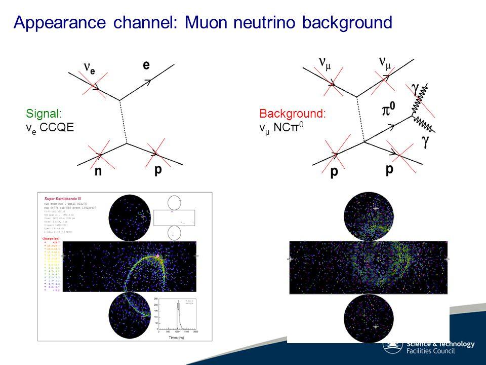 Signal: v e CCQE Background: v μ NCπ 0 Appearance channel: Muon neutrino background