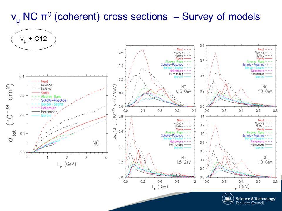 v μ NC π 0 (coherent) cross sections – Survey of models v μ + C12
