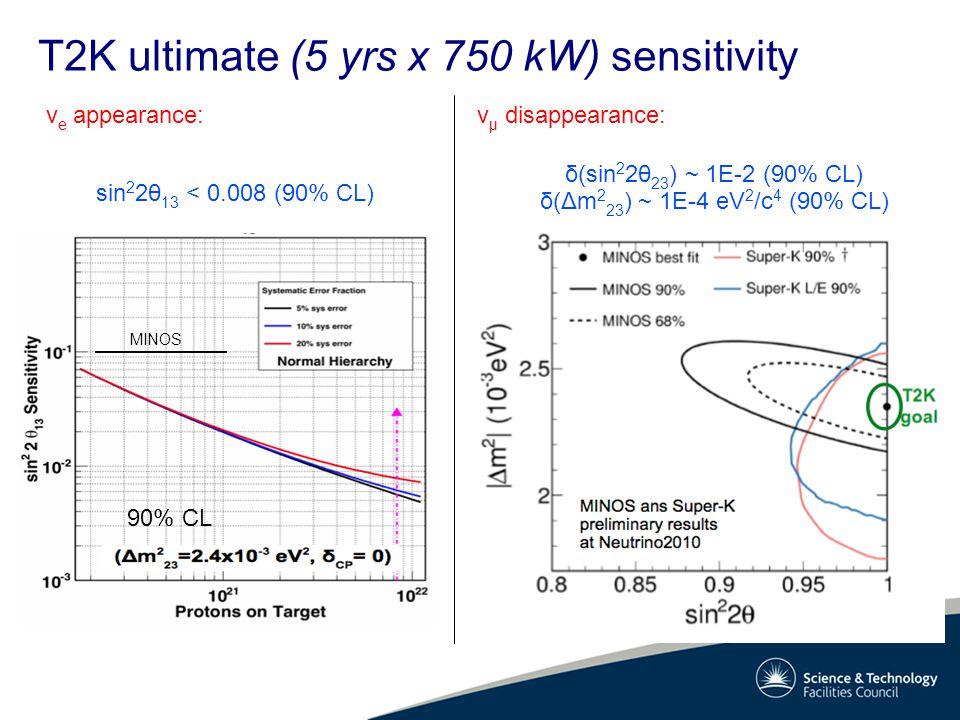 T2K ultimate (5 yrs x 750 kW) sensitivity v e appearance:v μ disappearance: 90% CL MINOS sin 2 2θ 13 < 0.008 (90% CL) δ(sin 2 2θ 23 ) ~ 1E-2 (90% CL) δ(Δm 2 23 ) ~ 1E-4 eV 2 /c 4 (90% CL)