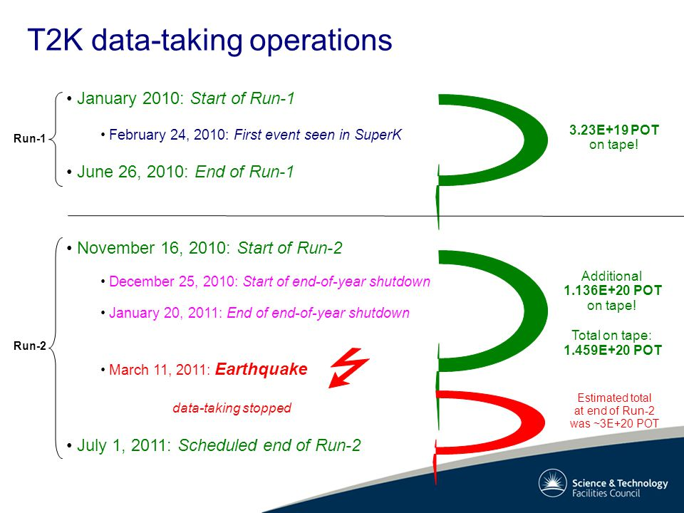 T2K data-taking operations January 2010: Start of Run-1 February 24, 2010: First event seen in SuperK June 26, 2010: End of Run-1 November 16, 2010: Start of Run-2 December 25, 2010: Start of end-of-year shutdown January 20, 2011: End of end-of-year shutdown March 11, 2011: Earthquake July 1, 2011: Scheduled end of Run-2 Run-1 Run-2 3.23E+19 POT on tape.