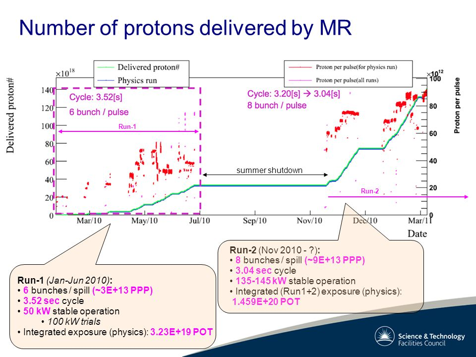 Number of protons delivered by MR summer shutdown Run-1 Run-2 Run-2 (Nov 2010 - ): 8 bunches / spill (~9E+13 PPP) 3.04 sec cycle 135-145 kW stable operation Integrated (Run1+2) exposure (physics): 1.459E+20 POT Run-1 (Jan-Jun 2010): 6 bunches / spill (~3E+13 PPP) 3.52 sec cycle 50 kW stable operation 100 kW trials Integrated exposure (physics): 3.23E+19 POT