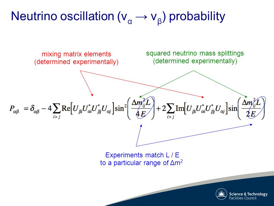 Neutrino oscillation (v α → v β ) probability mixing matrix elements (determined experimentally) squared neutrino mass splittings (determined experimentally) Experiments match L / E to a particular range of Δm 2