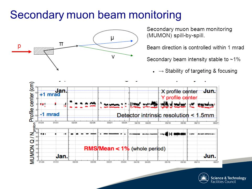 Secondary muon beam monitoring p π μ ν Secondary muon beam monitoring (MUMON) spill-by-spill.
