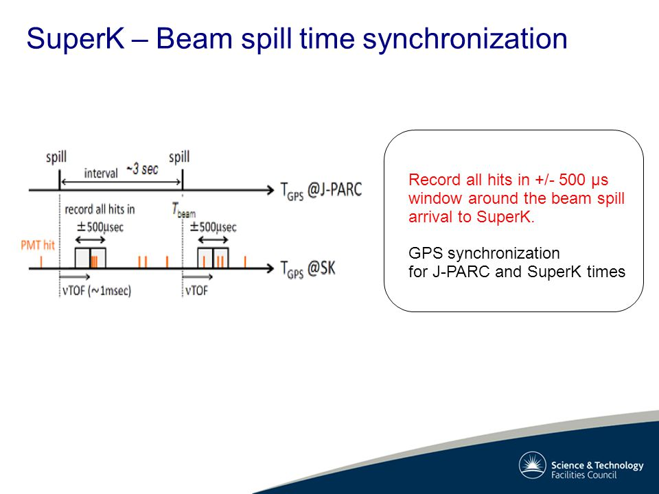 SuperK – Beam spill time synchronization Record all hits in +/- 500 μs window around the beam spill arrival to SuperK. GPS synchronization for J-PARC