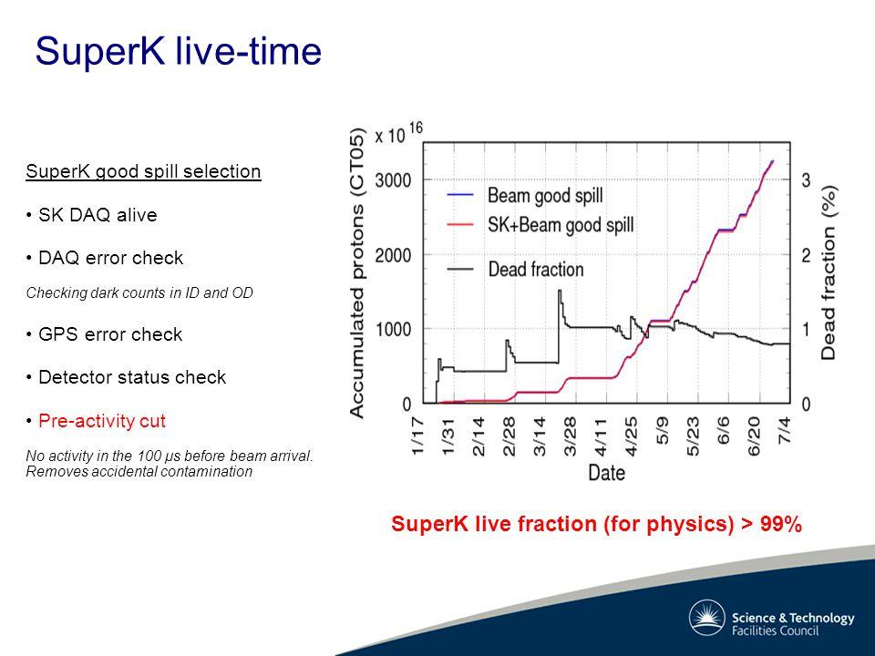 SuperK live-time SuperK good spill selection SK DAQ alive DAQ error check Checking dark counts in ID and OD GPS error check Detector status check Pre-