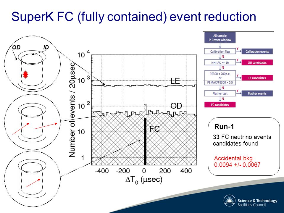 SuperK FC (fully contained) event reduction ODID Run-1 33 FC neutrino events candidates found Accidental bkg 0.0094 +/- 0.0067