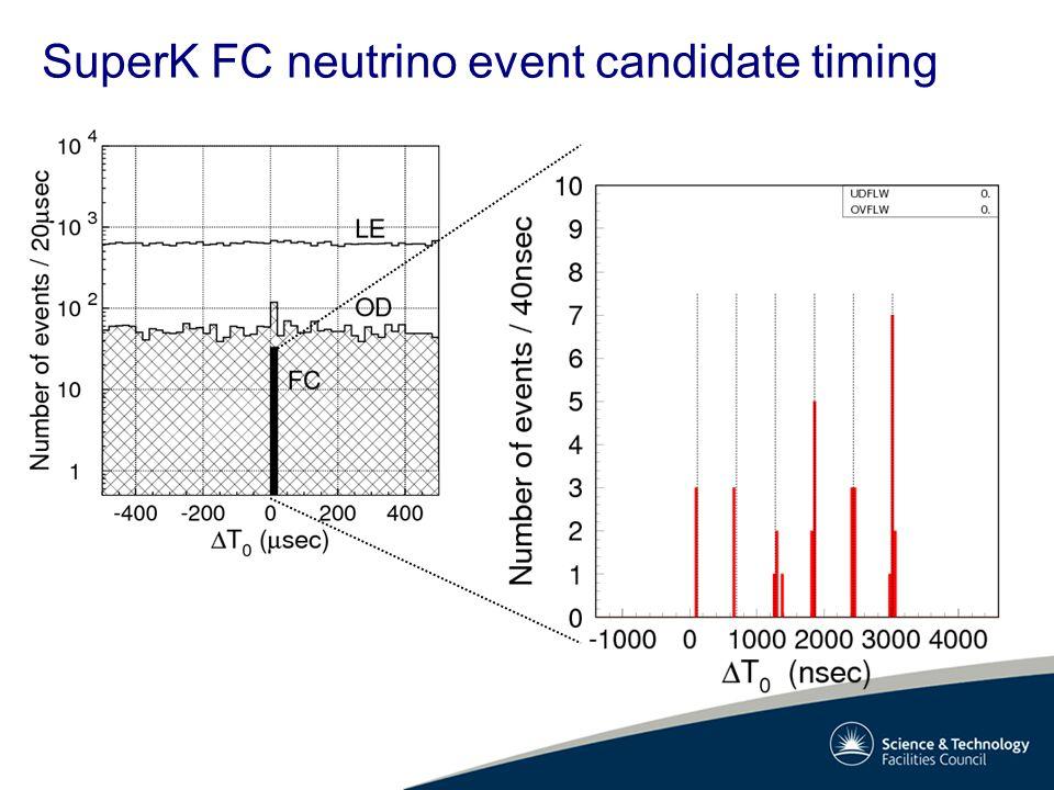 SuperK FC neutrino event candidate timing