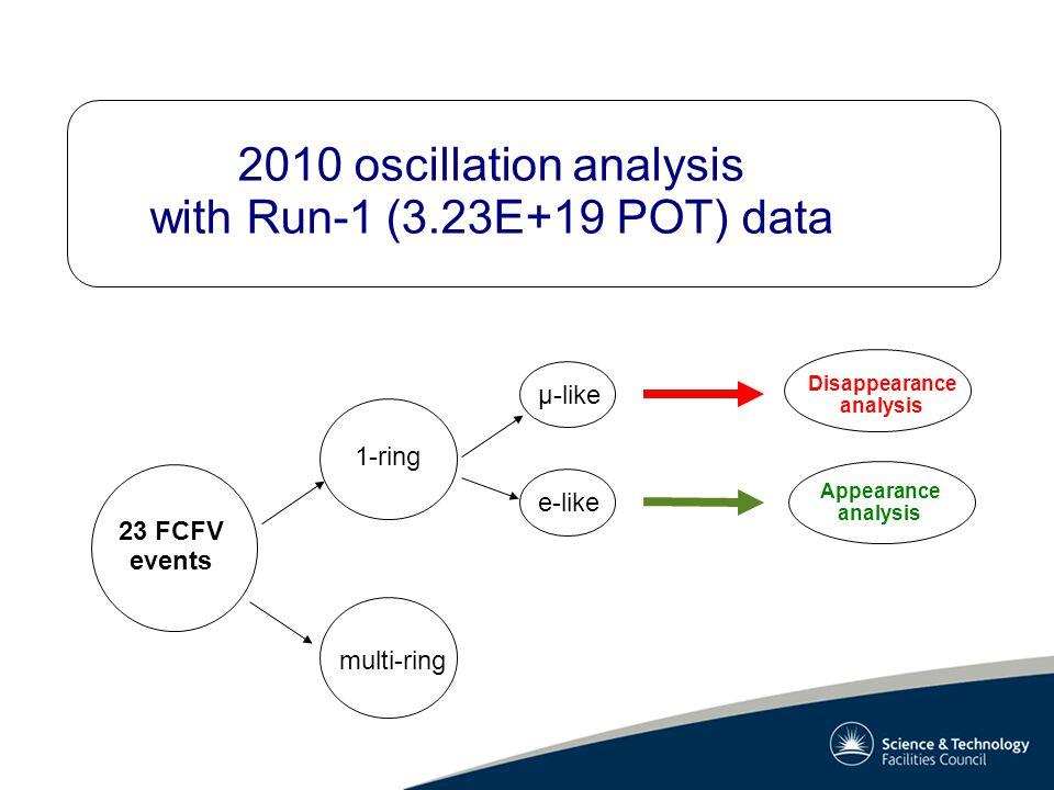 2010 oscillation analysis with Run-1 (3.23E+19 POT) data Appearance analysis Disappearance analysis 23 FCFV events 1-ring multi-ring μ-like e-like