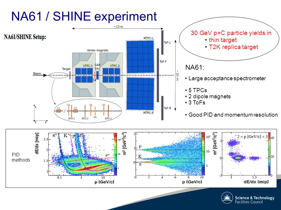NA61 / SHINE experiment Large acceptance spectrometer 5 TPCs 2 dipole magnets 3 ToFs Good PID and momentum resolution 30 GeV p+C particle yields in thin target T2K replica target NA61: PID methods