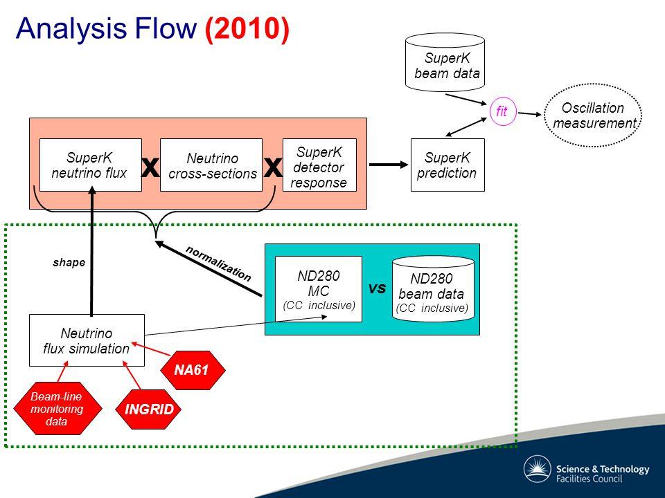 Analysis Flow (2010) Oscillation measurement SuperK beam data SuperK prediction fit Neutrino flux simulation SuperK neutrino flux Neutrino cross-secti