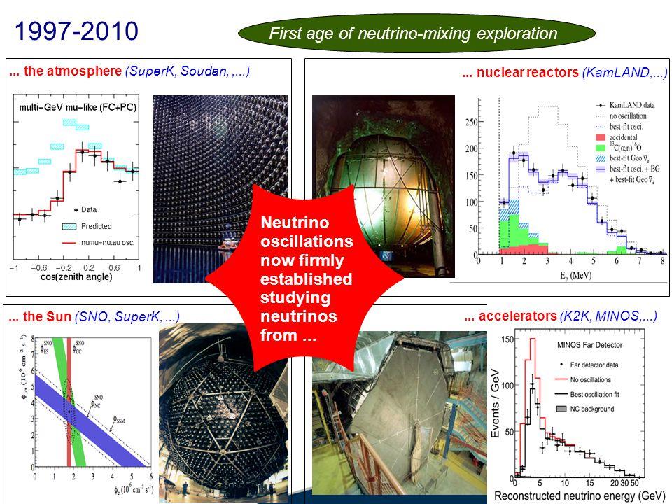 1997-2010... the atmosphere (SuperK, Soudan,,...)...