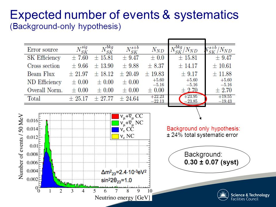 Expected number of events & systematics (Background-only hypothesis) Background only hypothesis: ± 24% total systematic error Background: 0.30 ± 0.07