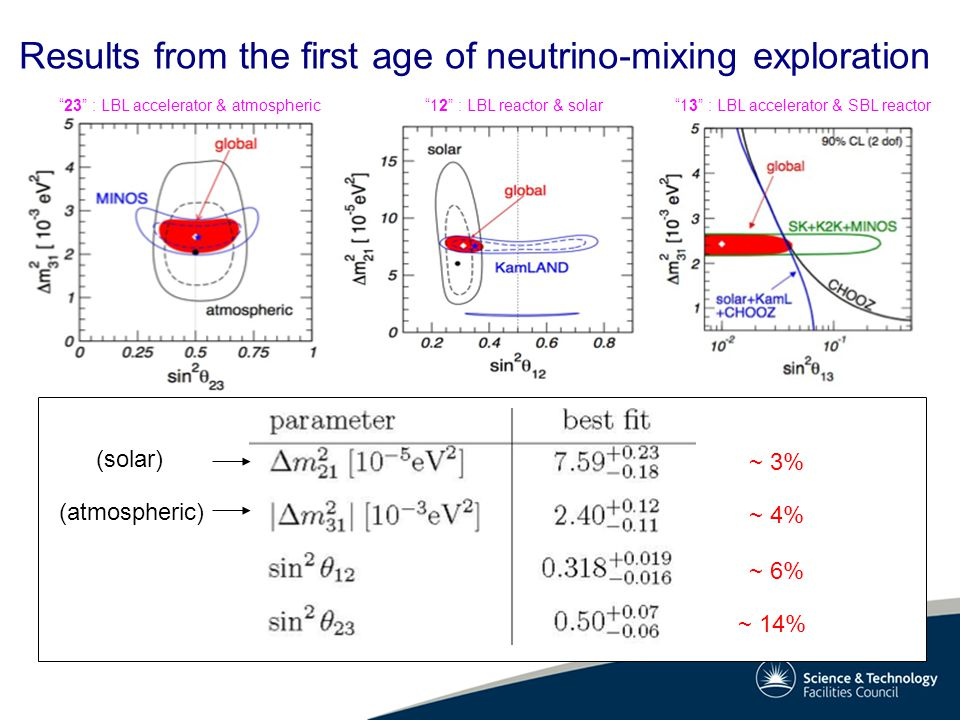 Results from the first age of neutrino-mixing exploration ~ 3% ~ 4% ~ 6% ~ 14% 23 : LBL accelerator & atmospheric 12 : LBL reactor & solar 13 : LBL accelerator & SBL reactor (solar) (atmospheric)