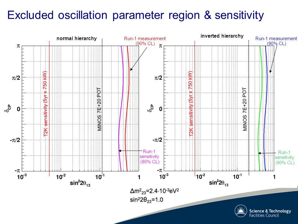 inverted hierarchy normal hierarchy Run-1 measurement (90% CL) Run-1 sensitivity (90% CL) MINOS 7E+20 POT T2K sensitivity (5yr x 750 kW) Run-1 measurement (90% CL) Run-1 sensitivity (90% CL) Excluded oscillation parameter region & sensitivity