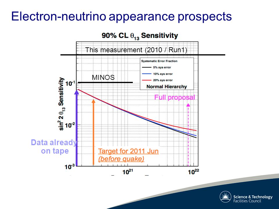 Electron-neutrino appearance prospects MINOS This measurement (2010 / Run1) Data already on tape
