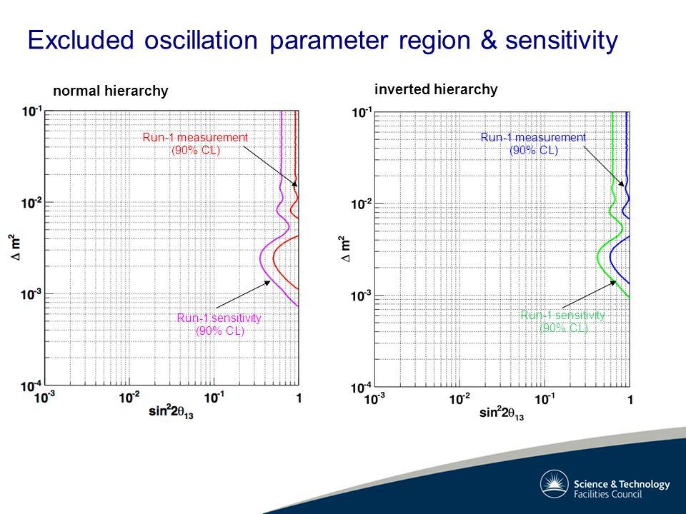 Excluded oscillation parameter region & sensitivity normal hierarchy inverted hierarchy Run-1 measurement (90% CL) Run-1 sensitivity (90% CL) Run-1 measurement (90% CL) Run-1 sensitivity (90% CL)