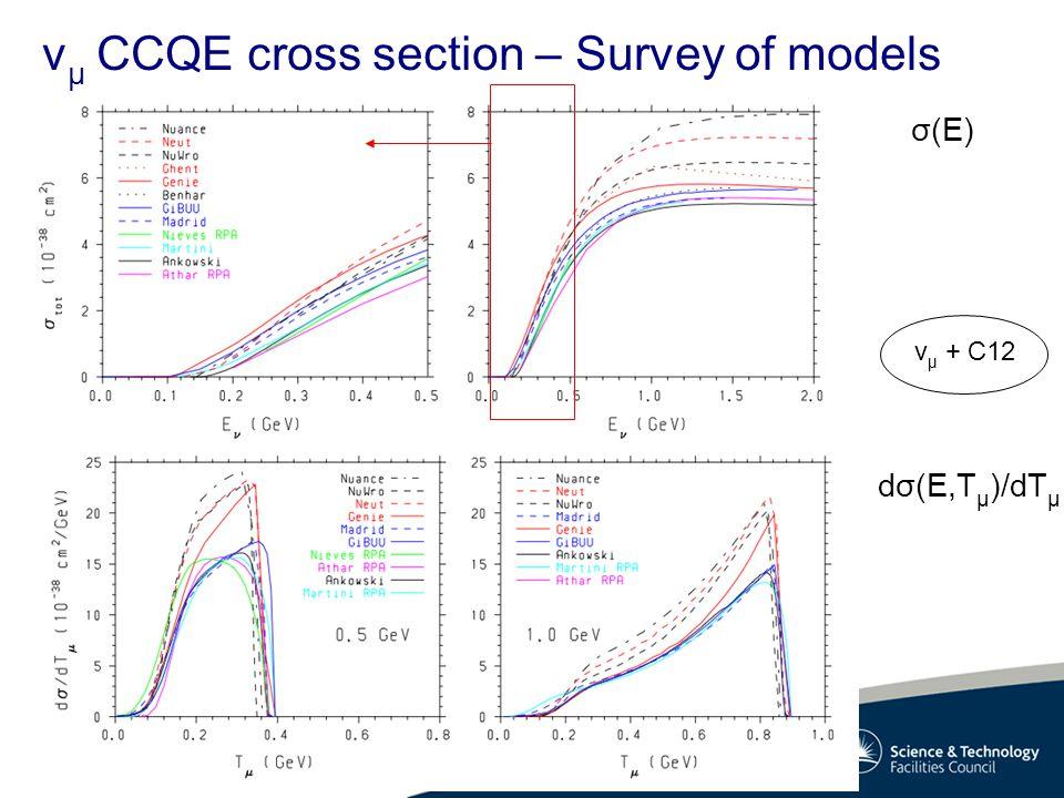 v μ CCQE cross section – Survey of models σ(E) dσ(E,T μ )/dT μ v μ + C12