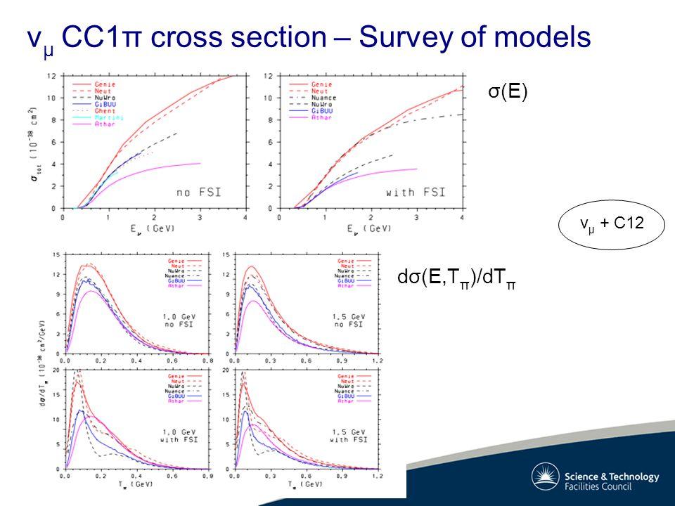 v μ CC1π cross section – Survey of models σ(E) dσ(E,T π )/dT π v μ + C12