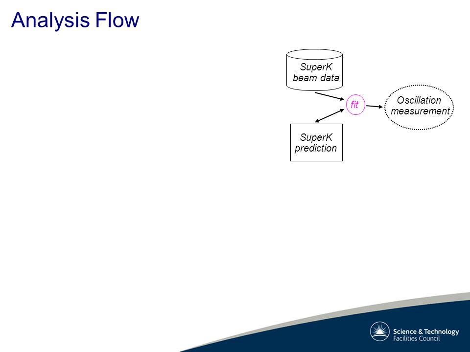 Analysis Flow Oscillation measurement SuperK beam data SuperK prediction fit