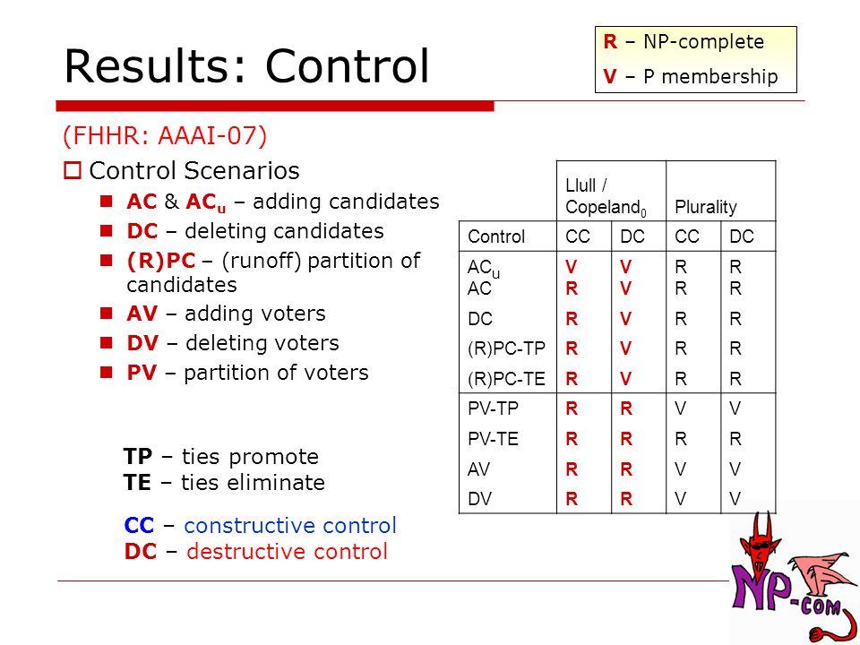 (FHHR: AAAI-07)  Control Scenarios AC & AC u – adding candidates DC – deleting candidates (R)PC – (runoff) partition of candidates AV – adding voters DV – deleting voters PV – partition of voters Results: Control Llull / Copeland 0 Plurality ControlCCDCCCDC AC u AC VRVR VVVV RRRR RRRR DCRVRR (R)PC-TPRVRR (R)PC-TERVRR PV-TPRRVV PV-TERRRR AVRRVV DVRRVV CC – constructive control DC – destructive control R – NP-complete V – P membership TP – ties promote TE – ties eliminate
