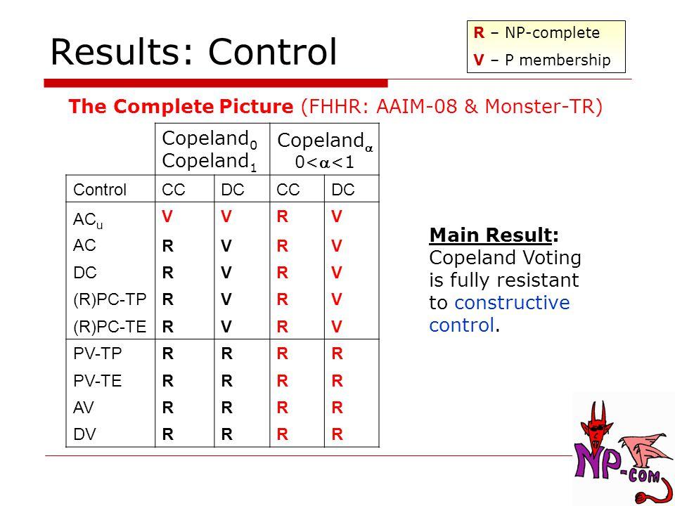 The Complete Picture (FHHR: AAIM-08 & Monster-TR) Results: Control Copeland 0 Copeland 1 Copeland  0<  <1 ControlCCDCCCDC AC u AC VRVR VVVV RRRR VVVV DCRVRV (R)PC-TPRVRV (R)PC-TERVRV PV-TPRRRR PV-TERRRR AVRRRR DVRRRR R – NP-complete V – P membership Main Result: Copeland Voting is fully resistant to constructive control.
