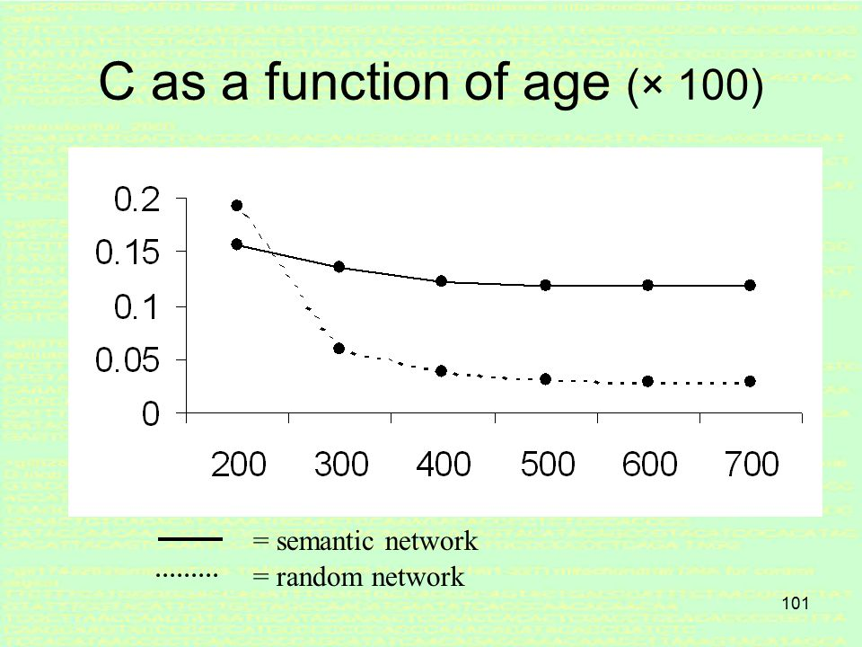 100 L as a function of age (× 100) = semantic network = random network