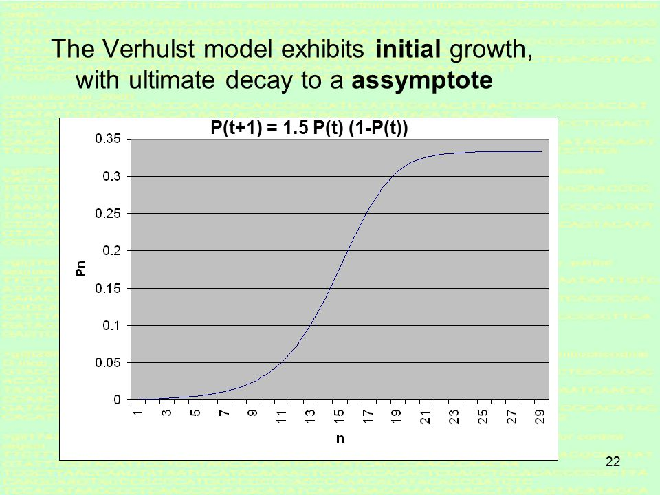 21 Bounded growth (Verhulst) P(t+1) = n P(t) ( 1-P(t) ) Logistic model a.k.a.