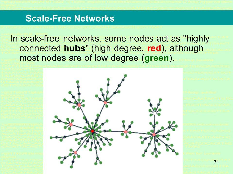 70 Scale-Free Networks (Barabasi et al, 1998)