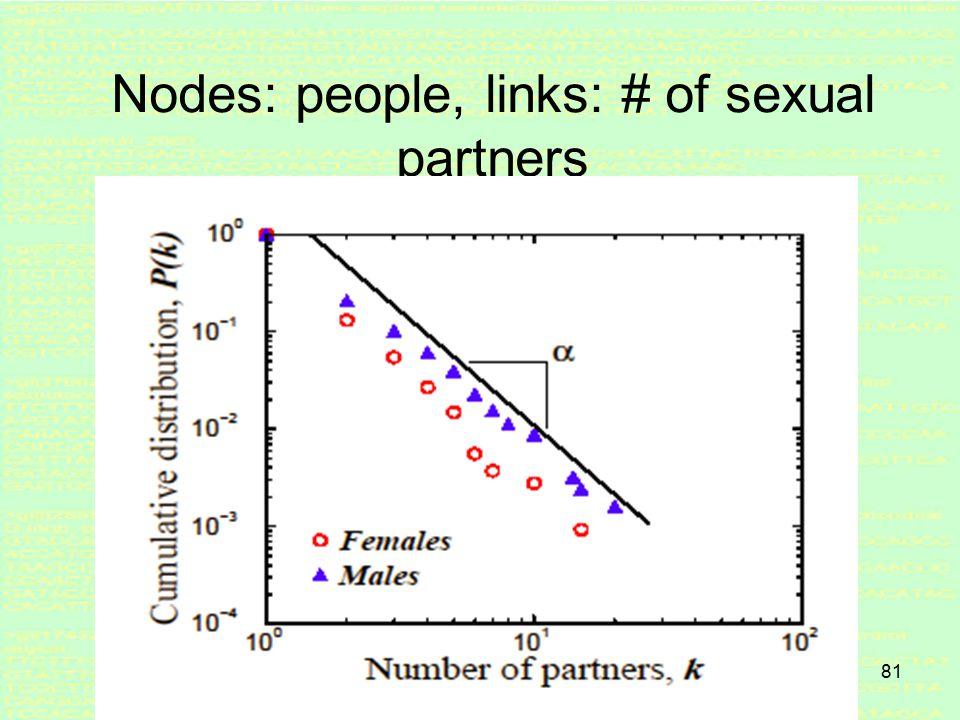80 Nodes: email-addresses, links: emails
