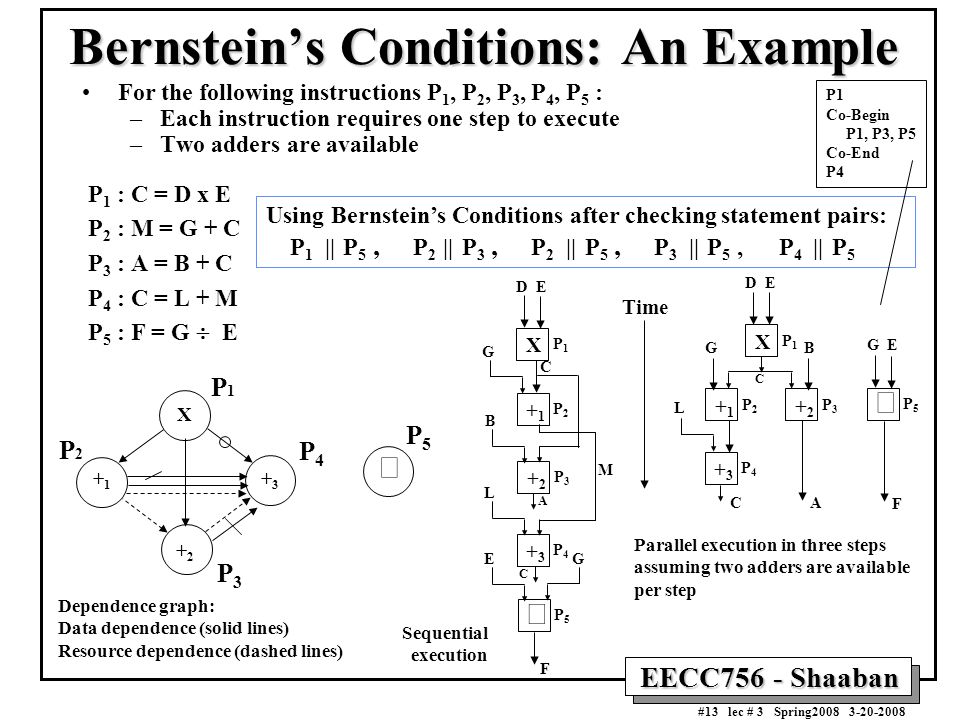 EECC756 - Shaaban #13 lec # 3 Spring2008 3-20-2008 Bernstein's Conditions: An Example For the following instructions P 1, P 2, P 3, P 4, P 5 : –Each instruction requires one step to execute –Two adders are available P 1 : C = D x E P 2 : M = G + C P 3 : A = B + C P 4 : C = L + M P 5 : F = G  E Using Bernstein's Conditions after checking statement pairs: P 1 || P 5, P 2 || P 3, P 2 || P 5, P 3 || P 5, P 4 || P 5 X P1P1 DE +3+3 P4P4 +2+2 P3P3 +1+1 P2P2 C BG L  P5P5 GE F AC X P1P1 DE +1+1 P2P2 +3+3 P4P4  P5P5 G B F C +2+2 P3P3 A L E G C M Parallel execution in three steps assuming two adders are available per step Sequential execution Time X P1P1  P5P5 + 2 + 3 + 1 P2P2 P4P4 P3P3 Dependence graph: Data dependence (solid lines) Resource dependence (dashed lines) P1 Co-Begin P1, P3, P5 Co-End P4