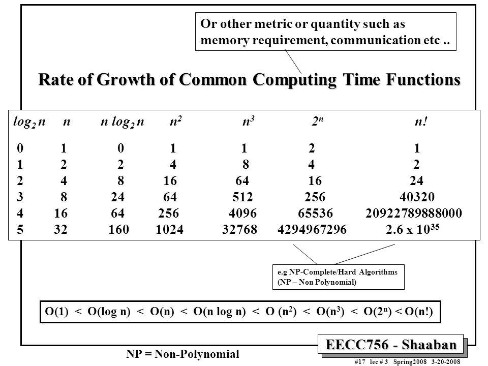 EECC756 - Shaaban #17 lec # 3 Spring2008 3-20-2008 Rate of Growth of Common Computing Time Functions log 2 n n n log 2 n n 2 n 3 2 n n! 0 1 0 1 1 2 1
