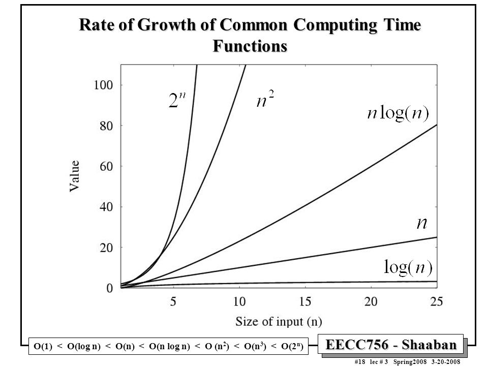 EECC756 - Shaaban #18 lec # 3 Spring2008 3-20-2008 Rate of Growth of Common Computing Time Functions O(1) < O(log n) < O(n) < O(n log n) < O (n 2 ) < O(n 3 ) < O(2 n )