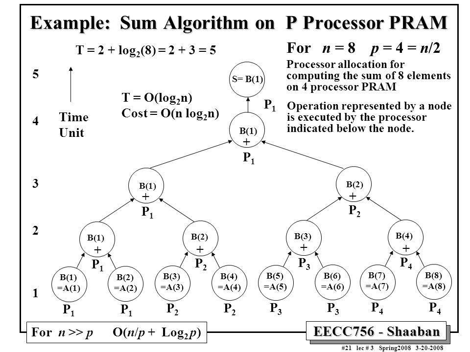 EECC756 - Shaaban #21 lec # 3 Spring2008 3-20-2008 Example: Sum Algorithm on P Processor PRAM Operation represented by a node is executed by the processor indicated below the node.