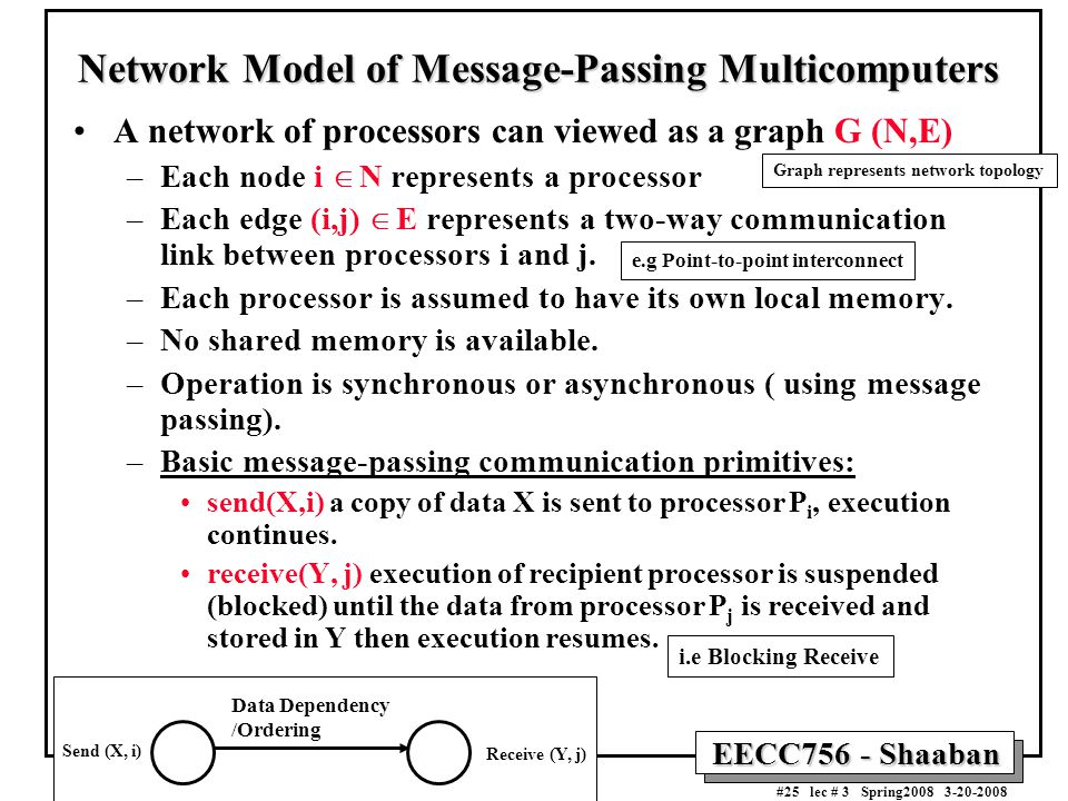 EECC756 - Shaaban #25 lec # 3 Spring2008 3-20-2008 Network Model of Message-Passing Multicomputers A network of processors can viewed as a graph G (N,E) –Each node i  N represents a processor –Each edge (i,j)  E represents a two-way communication link between processors i and j.