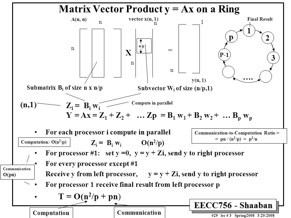 EECC756 - Shaaban #29 lec # 3 Spring2008 3-20-2008 Matrix Vector Product y = Ax on a Ring For each processor i compute in parallel Z i = B i w i O(n 2 /p) For processor #1: set y =0, y = y + Zi, send y to right processor For every processor except #1 Receive y from left processor, y = y + Zi, send y to right processor For processor 1 receive final result from left processor p T = O(n 2 /p + pn) = n n n n 1 n A(n, n) vector x(n, 1) y(n, 1) X Submatrix B i of size n x n/p Subvector W i of size (n/p,1) (n,1) Z i = B i w i Y = Ax = Z 1 + Z 2 + … Zp = B 1 w 1 + B 2 w 2 + … B p w p 1 2 3 p P-1 ….